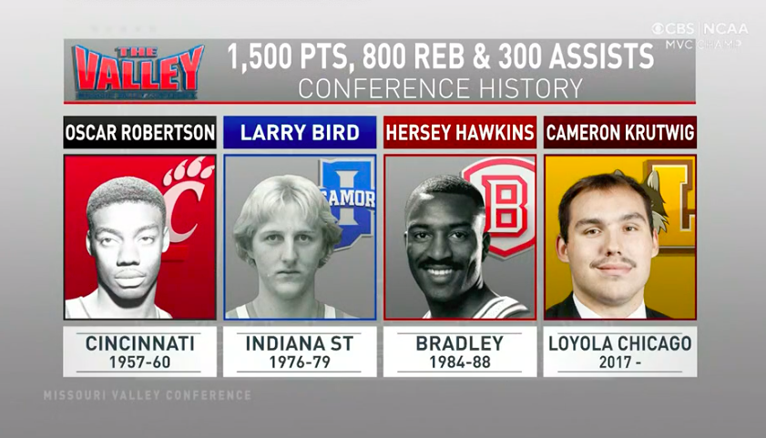 Graphic showing that Cameron Krutwig's Missouri Valley Conference stats are matched only by Oscar Robertson, Larry Bird, and Hersey Hawkins.