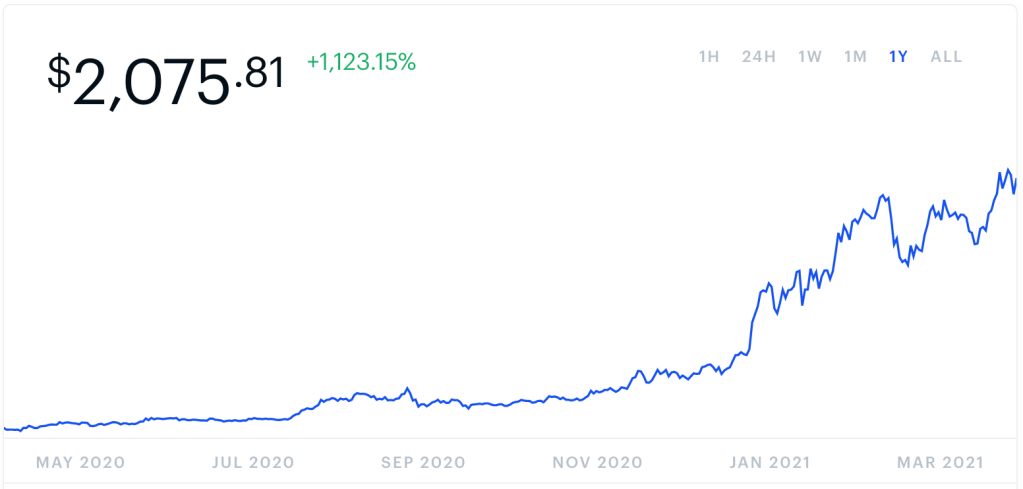 A line graph shows the value of Ethereum cryptocurrency exploding in the first quarter of 2021, to a value of over $2,000 per coin.