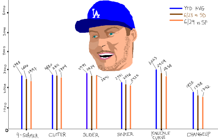 An extremely accurate bar graph showing the decline in spin rates of Bauer's six pitches.