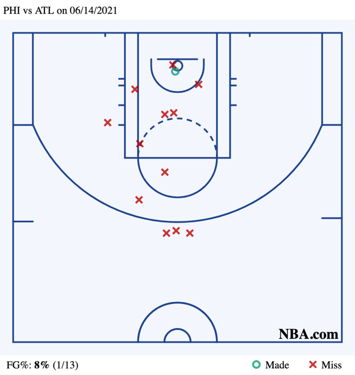 A shot chart showing the second-half production of Joel Embiid and Ben Simmons, from Game 4. It's real bad.